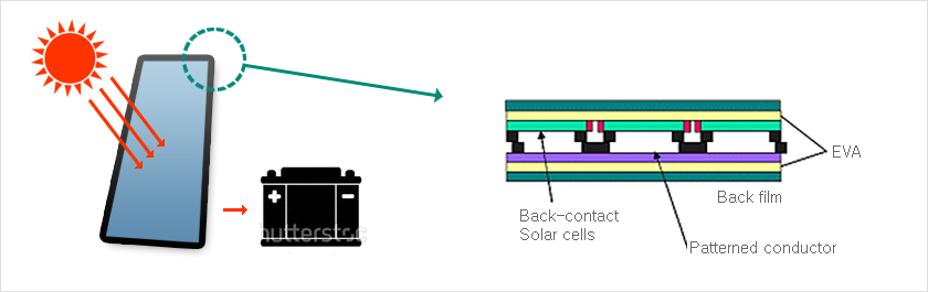 Back-contact Solar cells , Patterned conductor , Back film , EVA